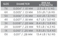 Bild på Scientific Anglers Sonar Titan Triple Density H/S2/S4 WF7