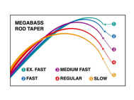 Bild på Megabass Levante Spinn 7'2ft 7-28g